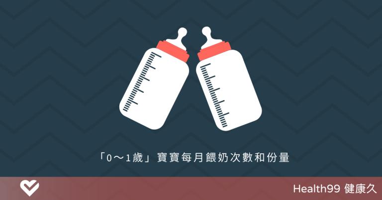 【育兒攻略】給寶寶沖泡奶粉,量要怎麼抓?「0~1歲」每月餵奶次數和份量,必須收藏!